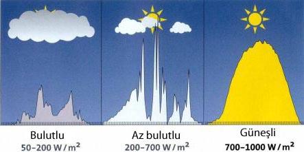 Güneş'ten gelen 1.367 w/m2