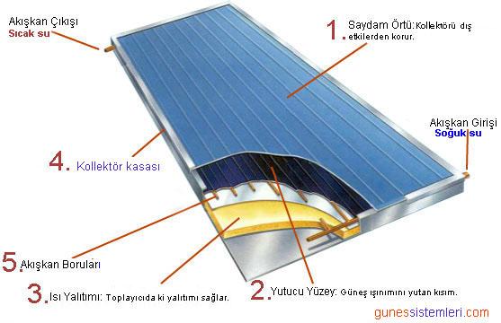 Teknik Bilgi D 252 Zlemsel Toplayıcılar G 252 Neş Enerjisi