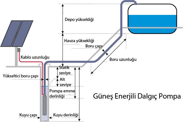 güneş enerjili pompa ile ilgili görsel sonucu